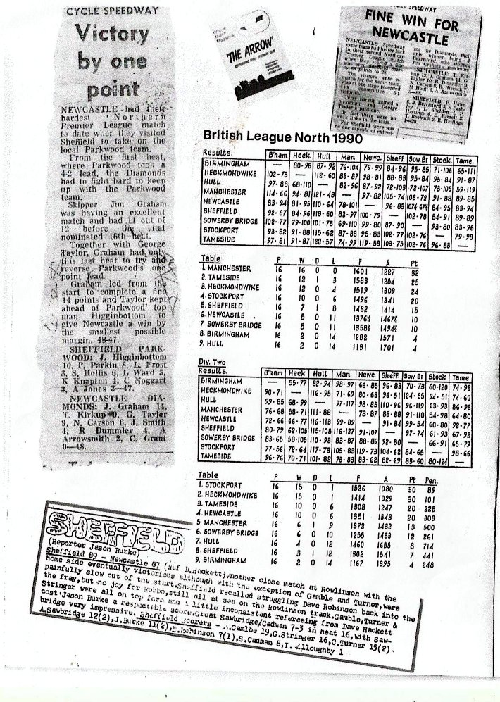 Newcastle cycle speedway 1984 for League two table 1984 85